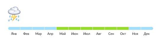 Таблица сезона дождей на Бали